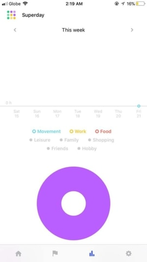 Stats on iOS by Redbooth from UIGarage